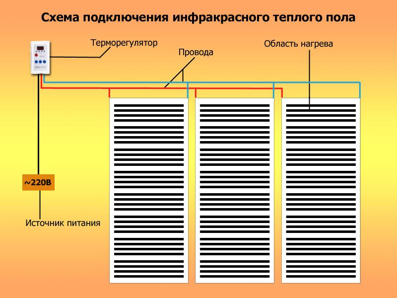 Инфракрасный теплый пол Схема